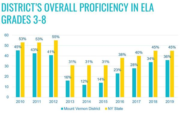 District Overall Proficiency in ELA Grades 3-8 graphic